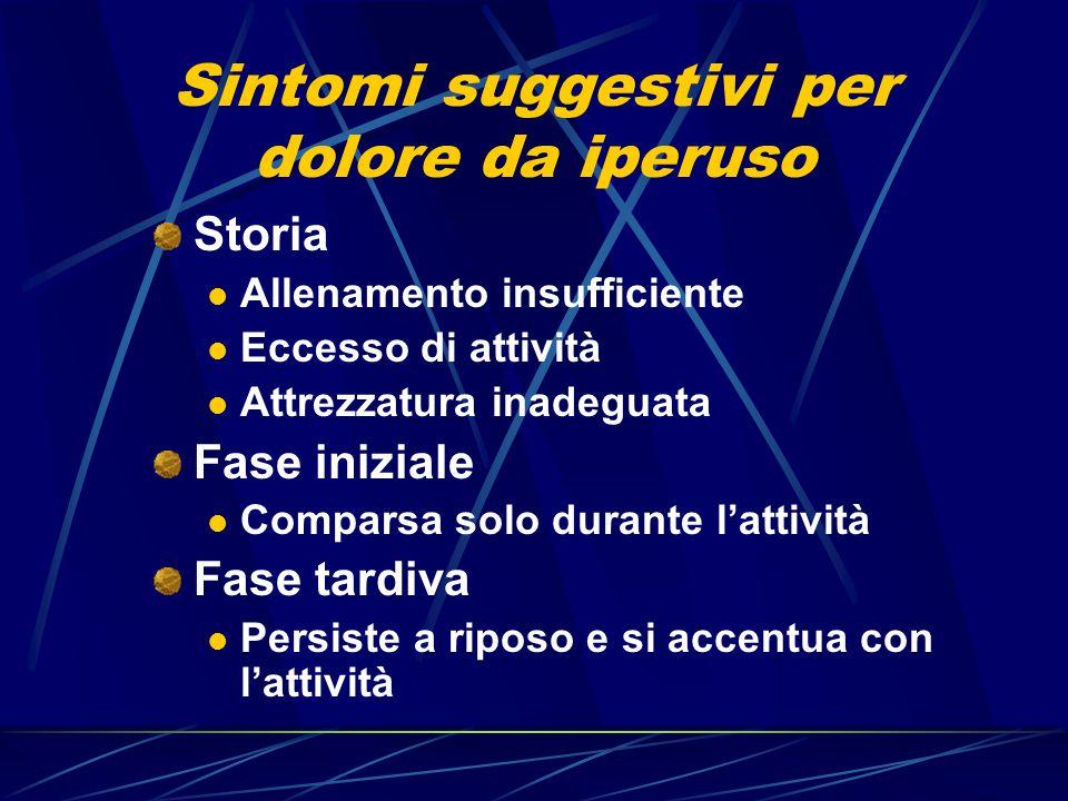 Sintomi suggestivi per dolore da iperuso