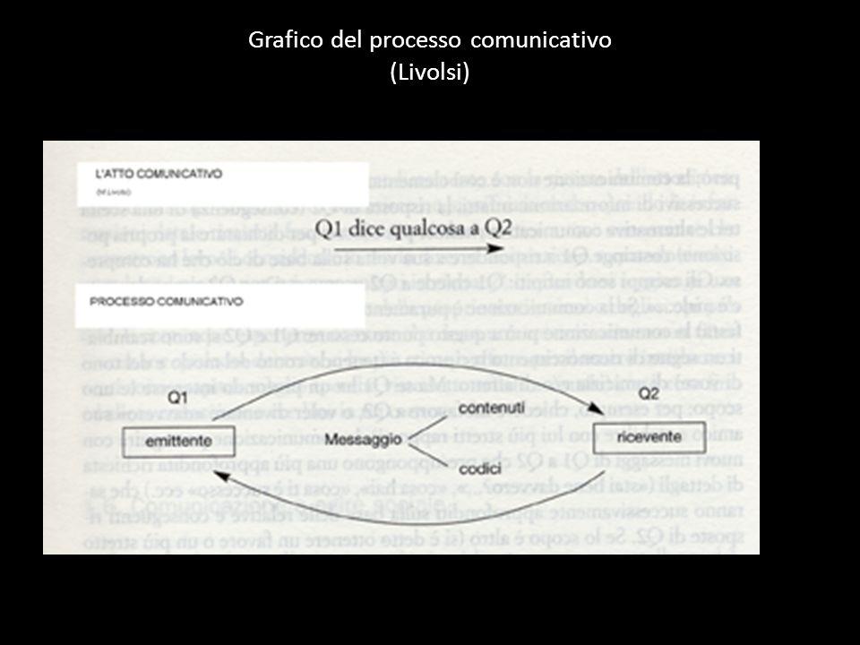 Grafico del processo comunicativo (Livolsi)