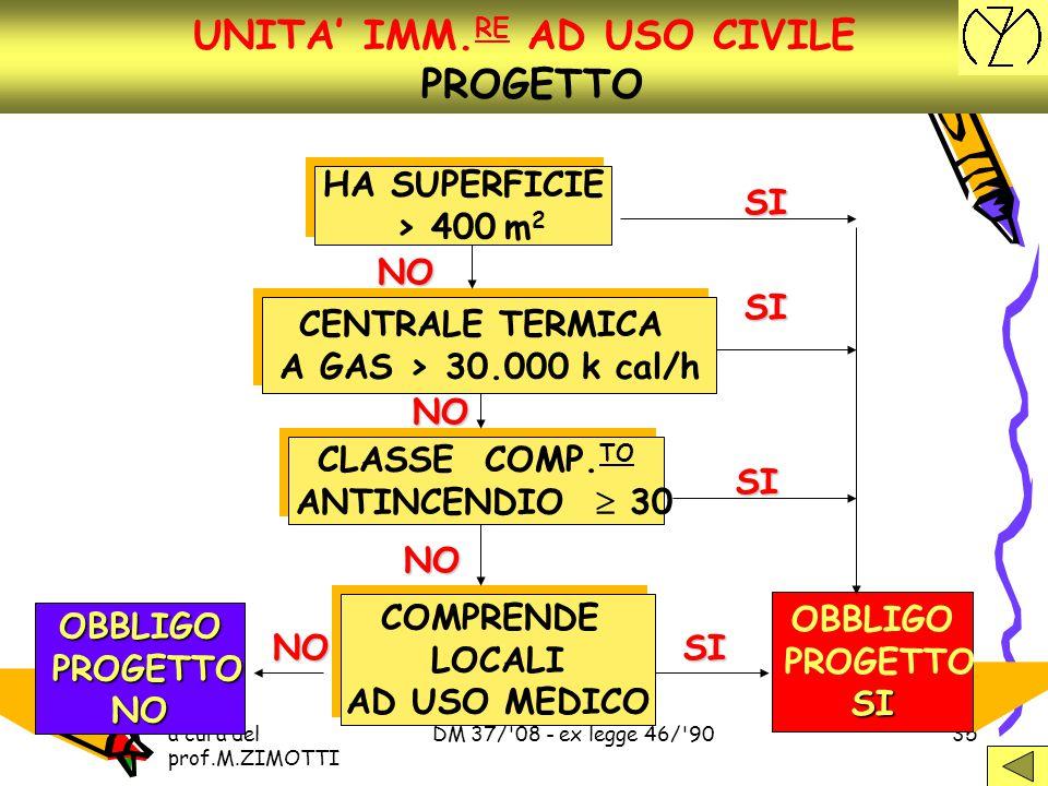 UNITA' IMM.RE AD USO CIVILE PROGETTO