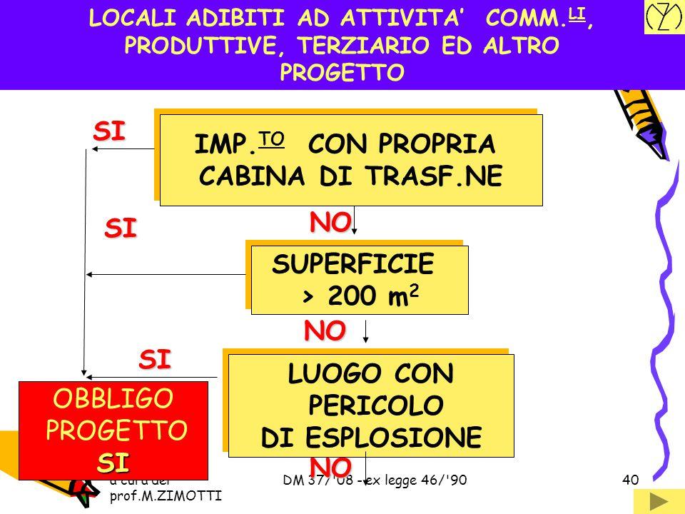 SI IMP.TO CON PROPRIA CABINA DI TRASF.NE NO SI SUPERFICIE > 200 m2