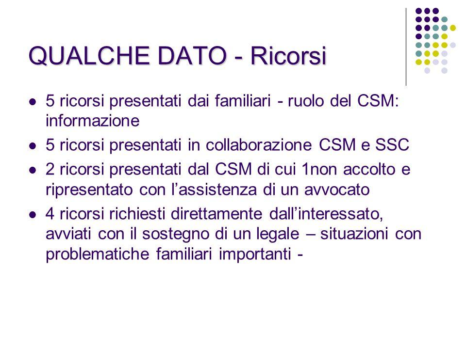 QUALCHE DATO - Ricorsi 5 ricorsi presentati dai familiari - ruolo del CSM: informazione. 5 ricorsi presentati in collaborazione CSM e SSC.