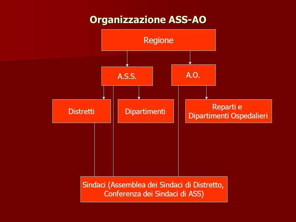 Organizzazione ASS-AO