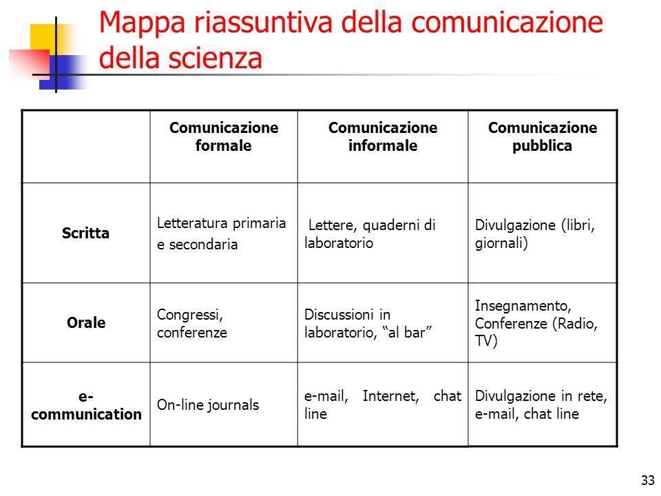 Mappa riassuntiva della comunicazione della scienza