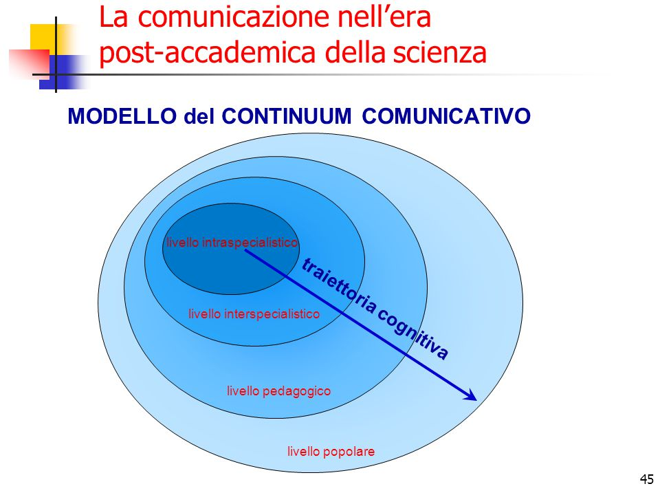 La comunicazione nell'era post-accademica della scienza