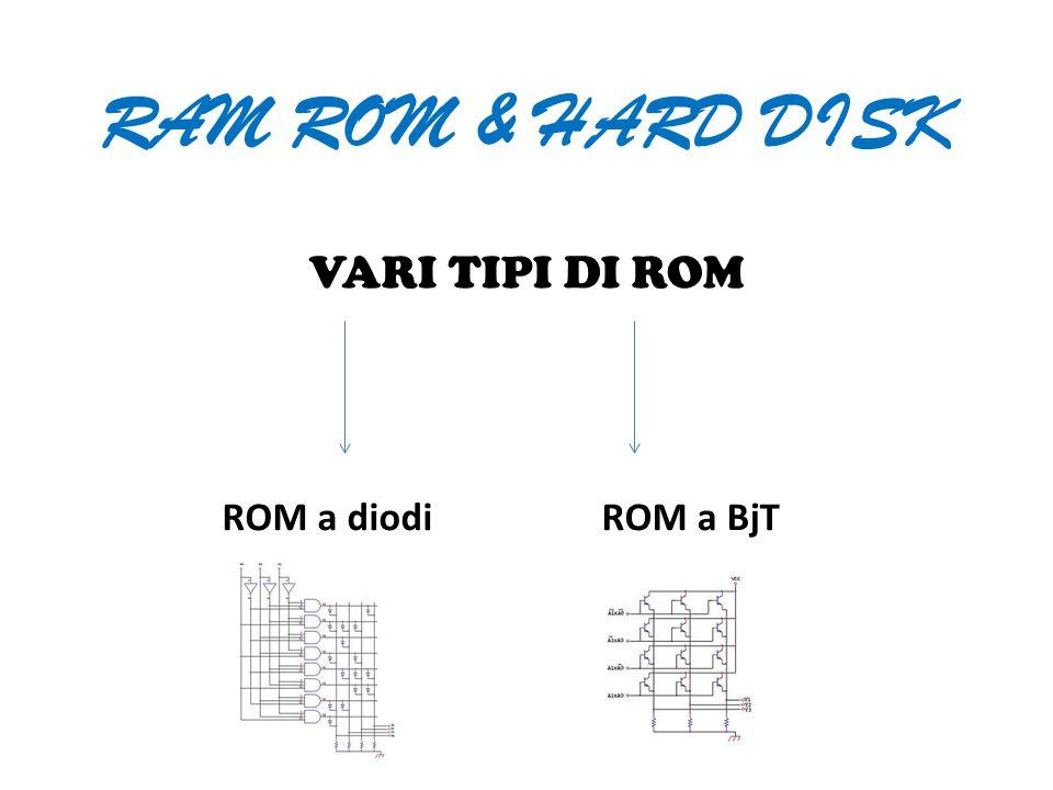 RAM ROM & HARD DISK VARI TIPI DI ROM ROM a diodi ROM a BjT