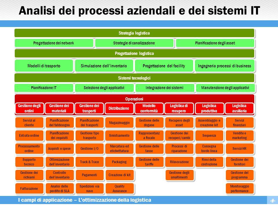Analisi dei processi aziendali e dei sistemi IT