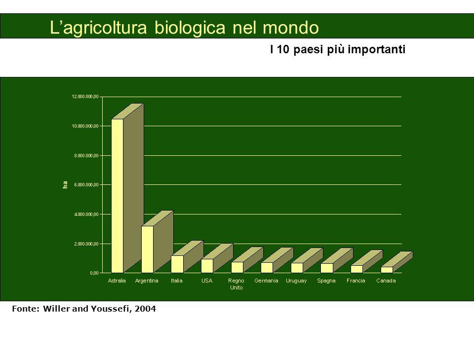 L'agricoltura biologica nel mondo
