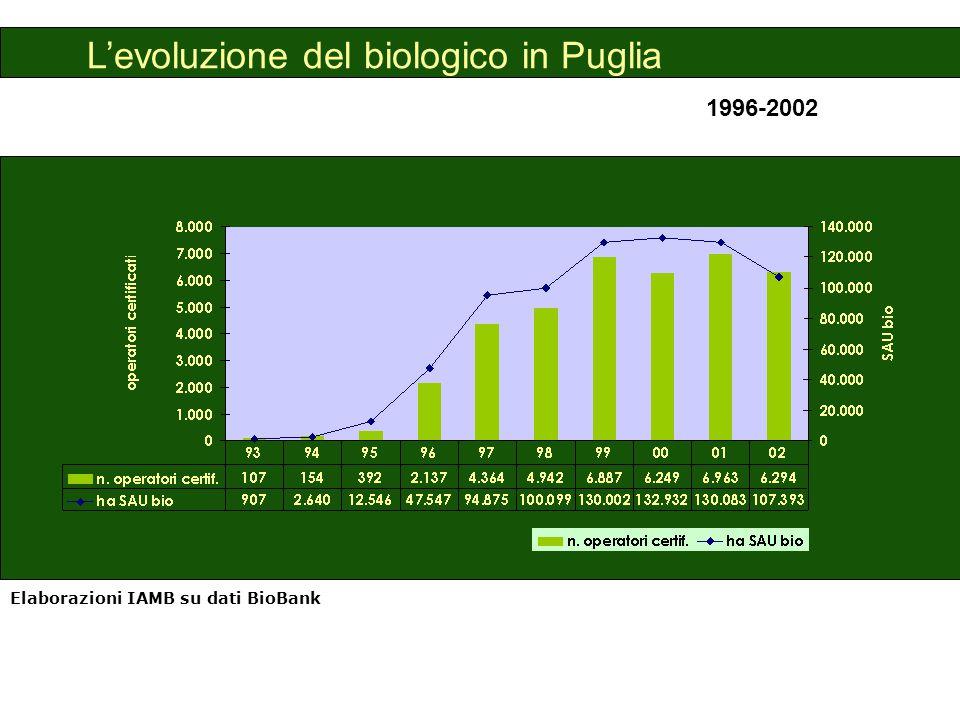 L'evoluzione del biologico in Puglia