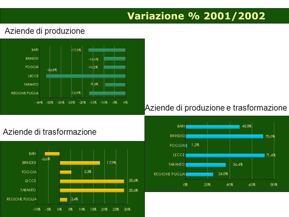 Variazione % 2001/2002 Aziende di produzione