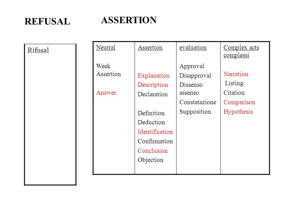 ASSERTION REFUSAL Rifusal Neutral Week Assertion Answer Assertion