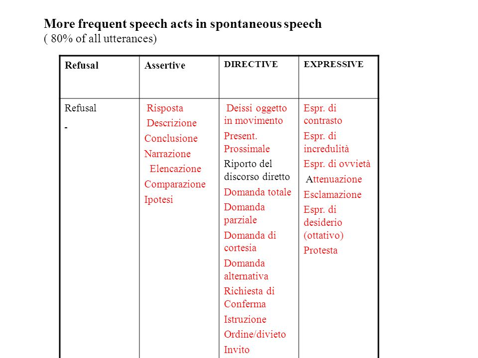 More frequent speech acts in spontaneous speech