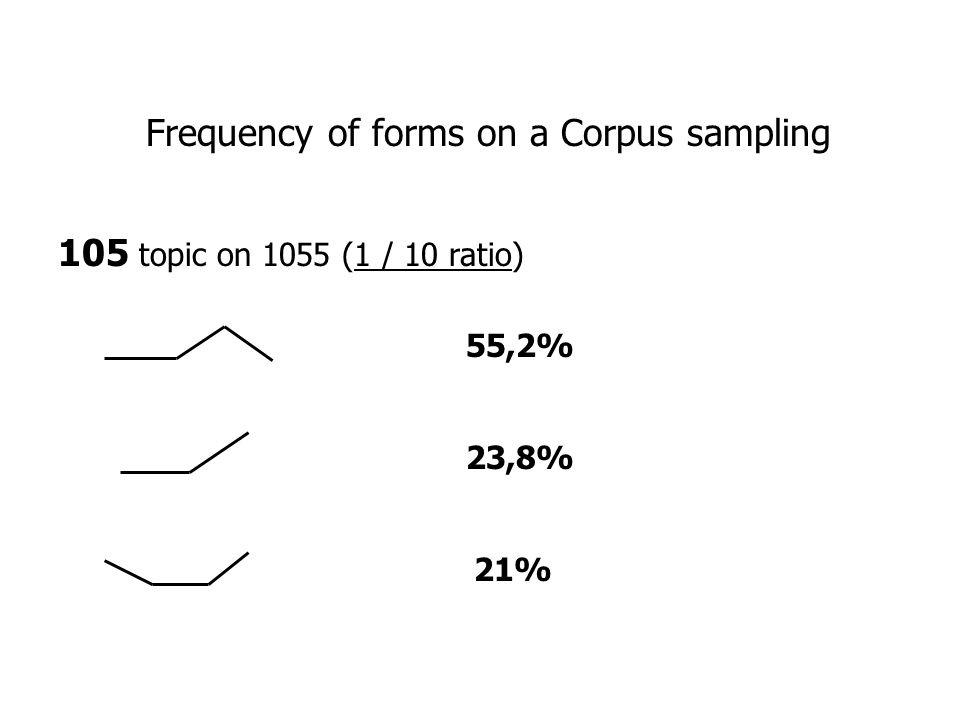 Frequency of forms on a Corpus sampling