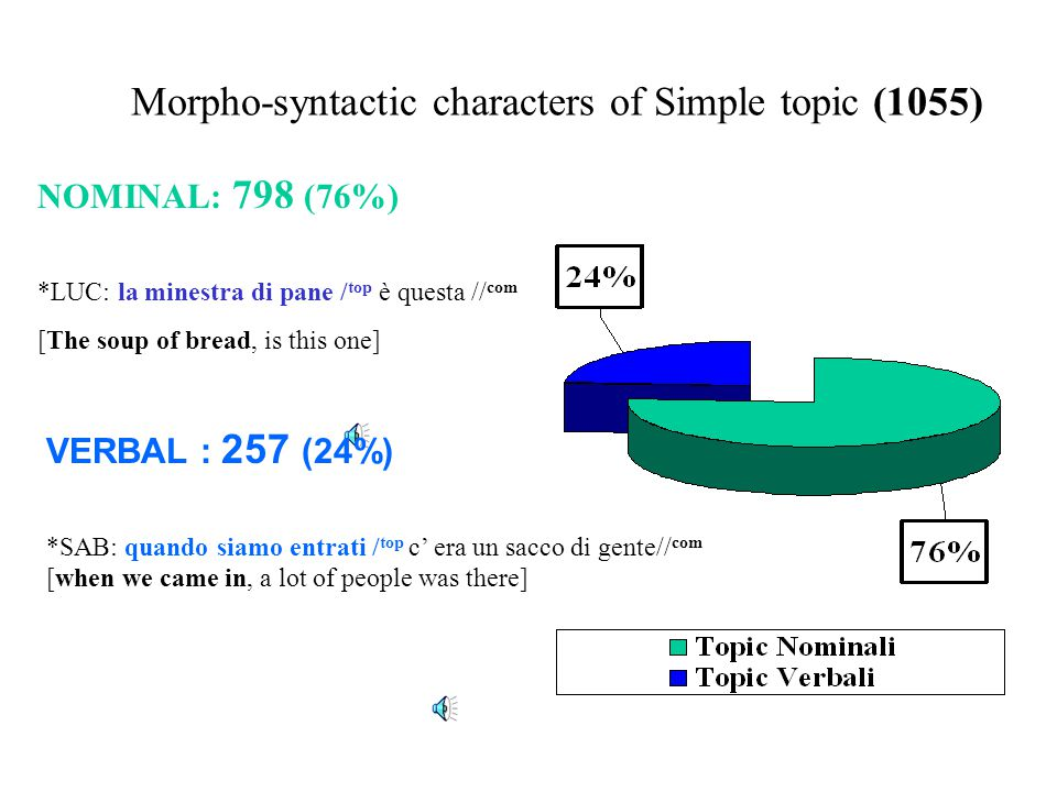 Morpho-syntactic characters of Simple topic (1055)
