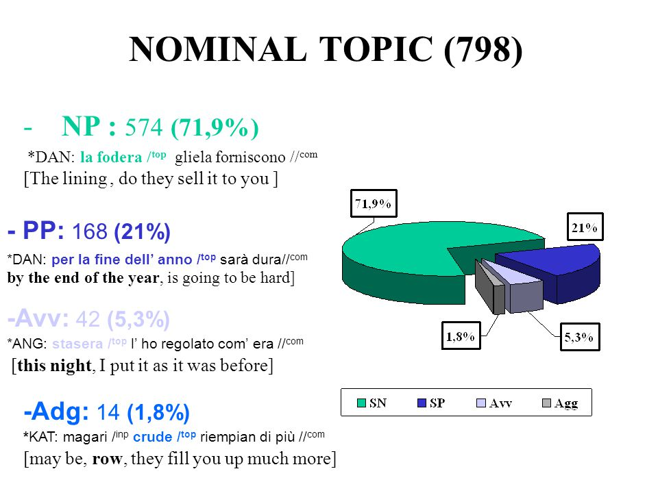NOMINAL TOPIC (798) NP : 574 (71,9%) - PP: 168 (21%) -Avv: 42 (5,3%)