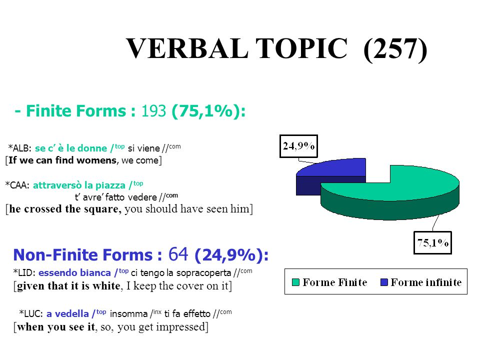 VERBAL TOPIC (257) - Finite Forms : 193 (75,1%):