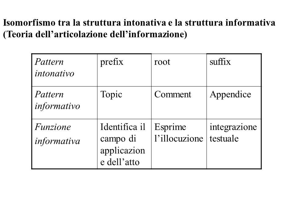 Isomorfismo tra la struttura intonativa e la struttura informativa