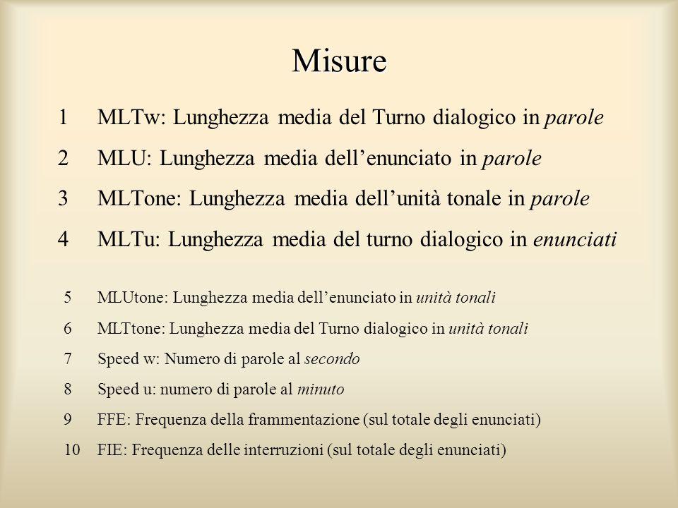 Misure 1 MLTw: Lunghezza media del Turno dialogico in parole