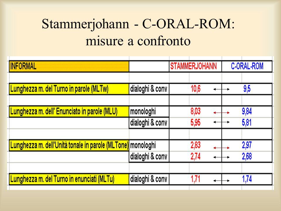 Stammerjohann - C-ORAL-ROM: misure a confronto