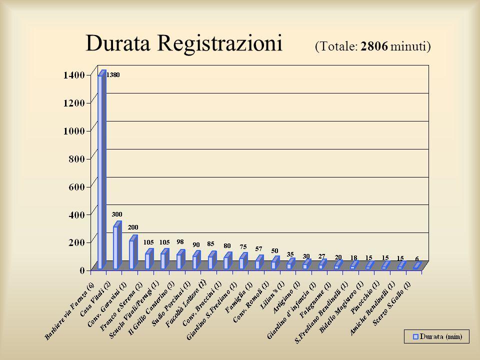 Durata Registrazioni (Totale: 2806 minuti)