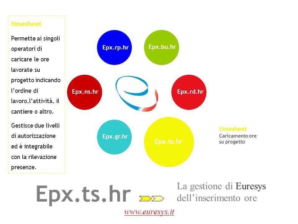 Epx.ts.hr La gestione di Euresys dell'inserimento ore www.euresys.it
