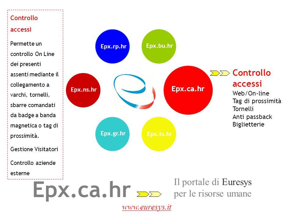 Epx.ca.hr Il portale di Euresys per le risorse umane Controllo accessi