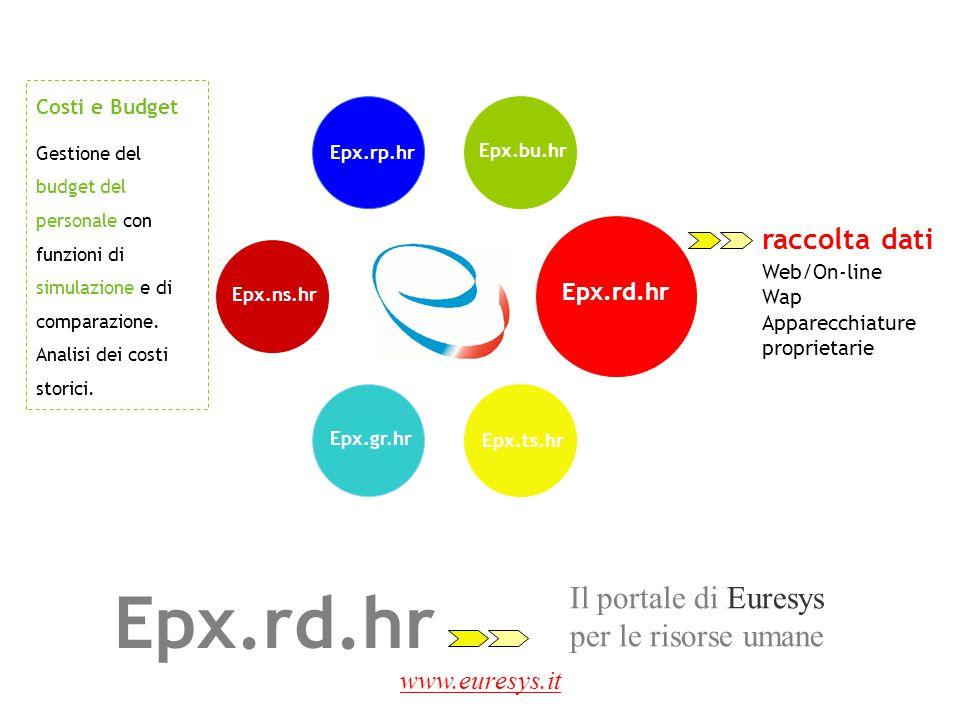 Epx.rd.hr Il portale di Euresys per le risorse umane raccolta dati
