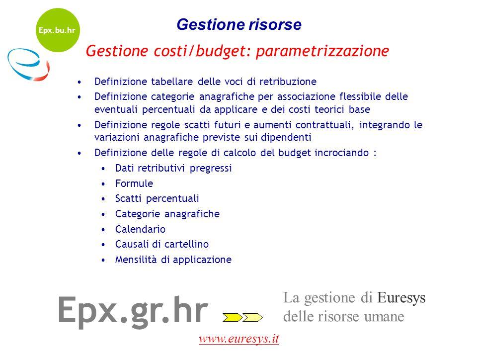 Epx.gr.hr Gestione risorse Gestione costi/budget: parametrizzazione