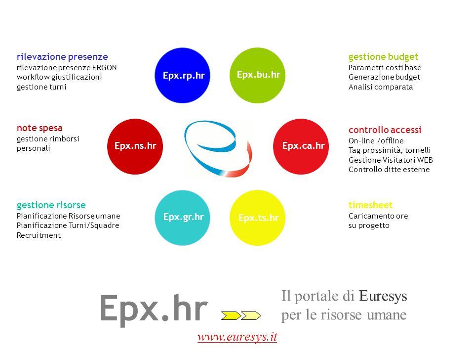Epx.hr Il portale di Euresys per le risorse umane www.euresys.it