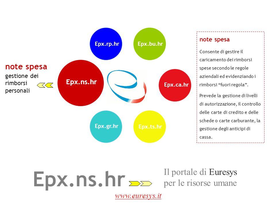 Epx.ns.hr Il portale di Euresys per le risorse umane note spesa