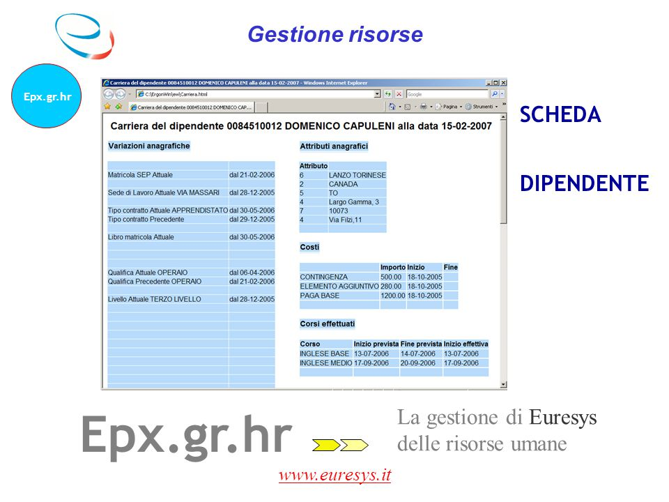 Epx.gr.hr Gestione risorse SCHEDA DIPENDENTE La gestione di Euresys