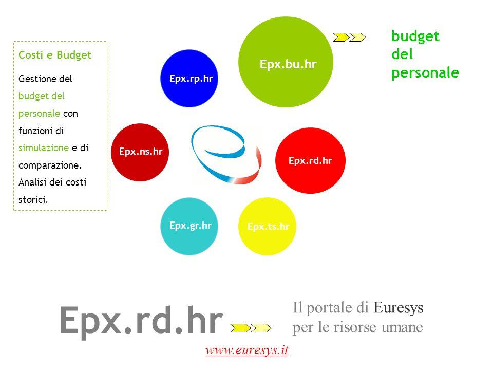Epx.rd.hr Il portale di Euresys per le risorse umane budget del