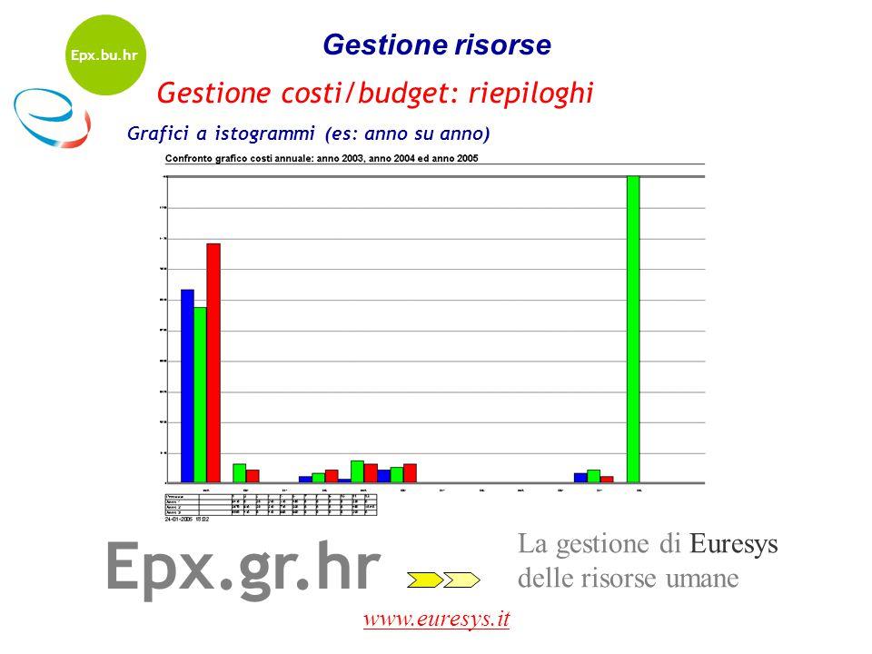 Epx.gr.hr Gestione risorse Gestione costi/budget: riepiloghi