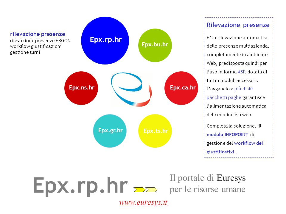 Epx.rp.hr Il portale di Euresys per le risorse umane www.euresys.it
