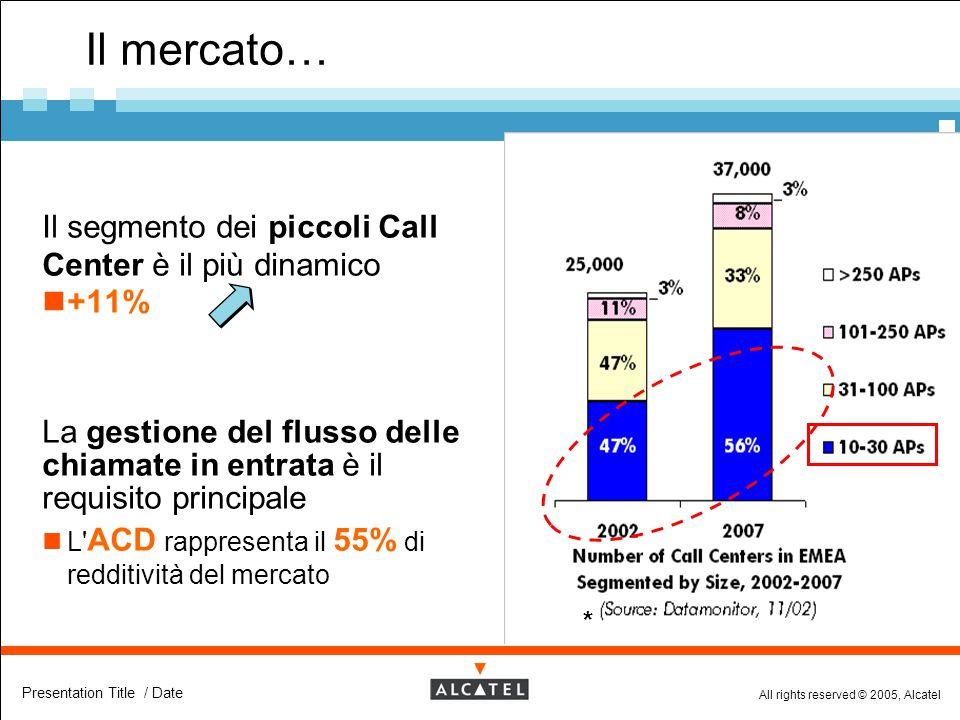 Il mercato… Il segmento dei piccoli Call Center è il più dinamico +11%