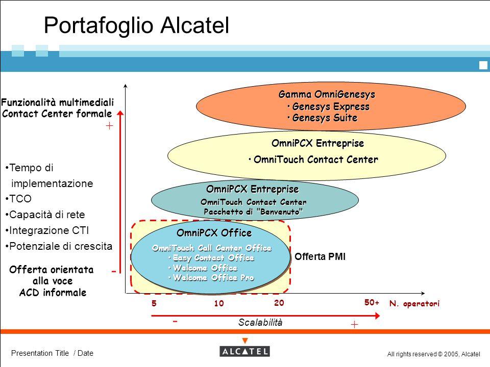 Portafoglio Alcatel - - + + Tempo di implementazione TCO