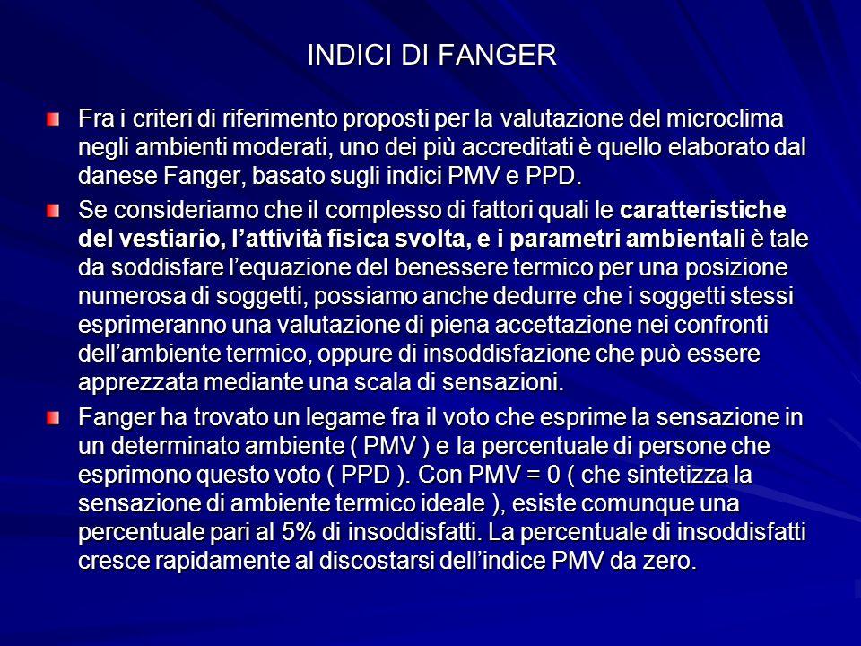 INDICI DI FANGER