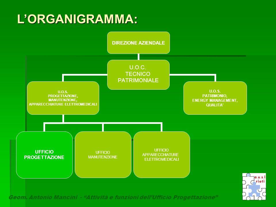 L'ORGANIGRAMMA: Geom. Antonio Mancini. Geom.