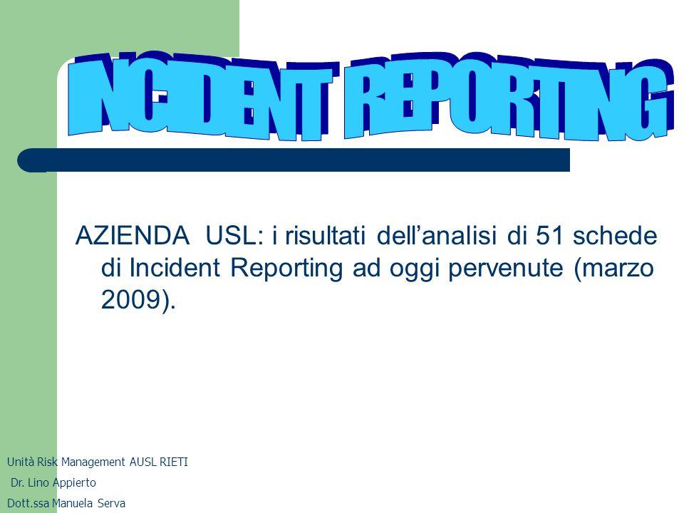 INCIDENT REPORTING AZIENDA USL: i risultati dell'analisi di 51 schede di Incident Reporting ad oggi pervenute (marzo 2009).