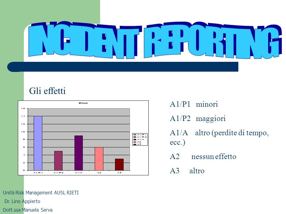 INCIDENT REPORTING Gli effetti A1/P1 minori A1/P2 maggiori
