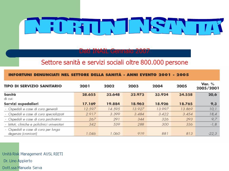 Settore sanità e servizi sociali oltre 800.000 persone