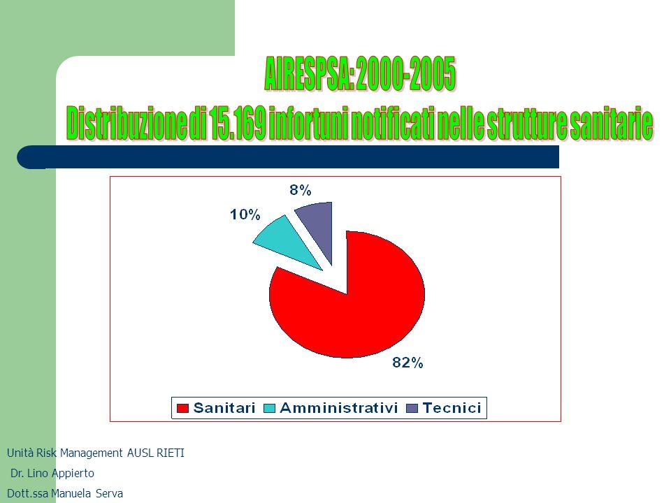 Distribuzione di 15.169 infortuni notificati nelle strutture sanitarie