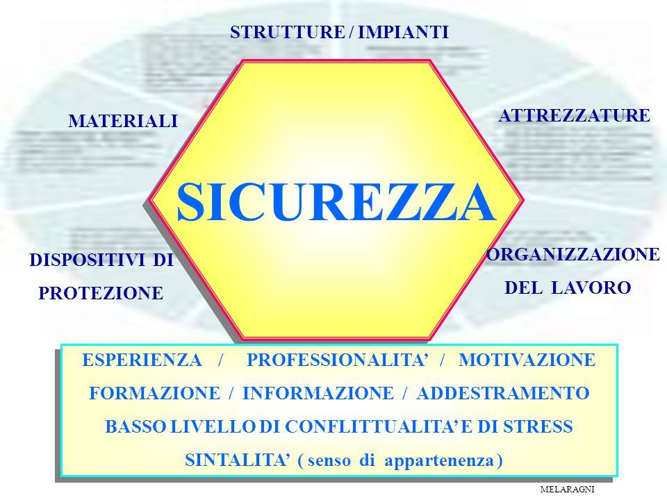 SICUREZZA STRUTTURE / IMPIANTI ATTREZZATURE MATERIALI ORGANIZZAZIONE