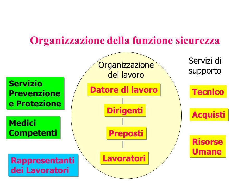 Organizzazione della funzione sicurezza