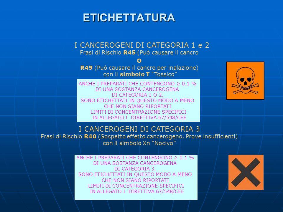 ETICHETTATURA I CANCEROGENI DI CATEGORIA 1 e 2 o