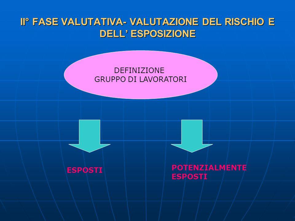 II° FASE VALUTATIVA- VALUTAZIONE DEL RISCHIO E DELL' ESPOSIZIONE