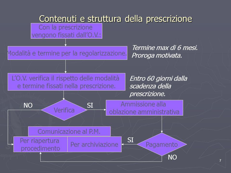Contenuti e struttura della prescrizione