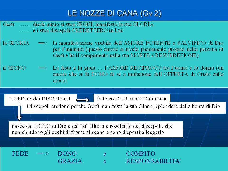 LE NOZZE DI CANA (Gv 2) FEDE == > DONO e COMPITO