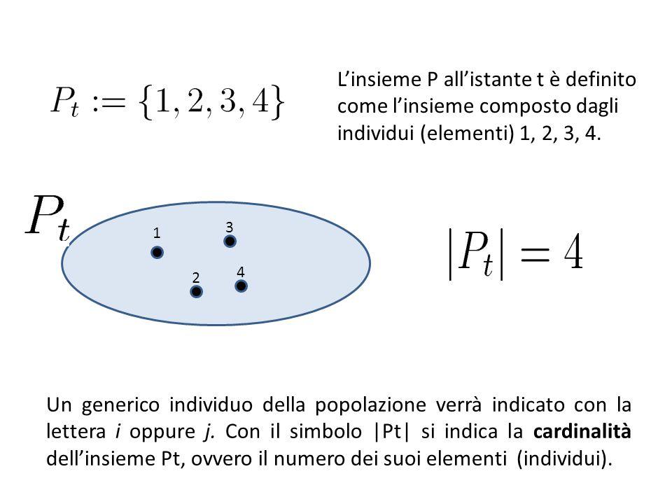 L'insieme P all'istante t è definito come l'insieme composto dagli individui (elementi) 1, 2, 3, 4.