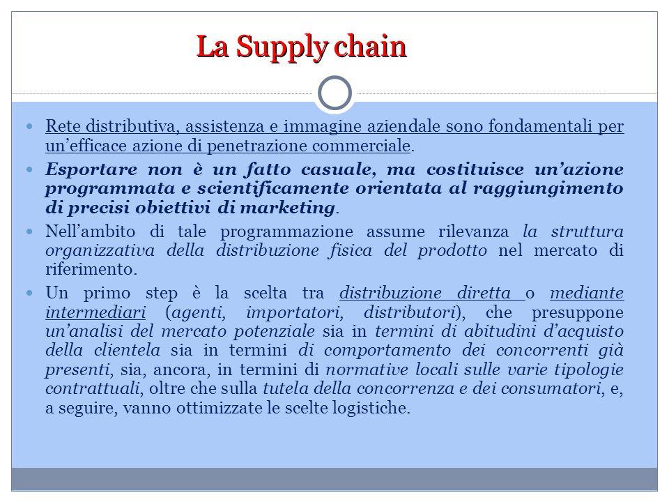 La Supply chain Rete distributiva, assistenza e immagine aziendale sono fondamentali per un'efficace azione di penetrazione commerciale.