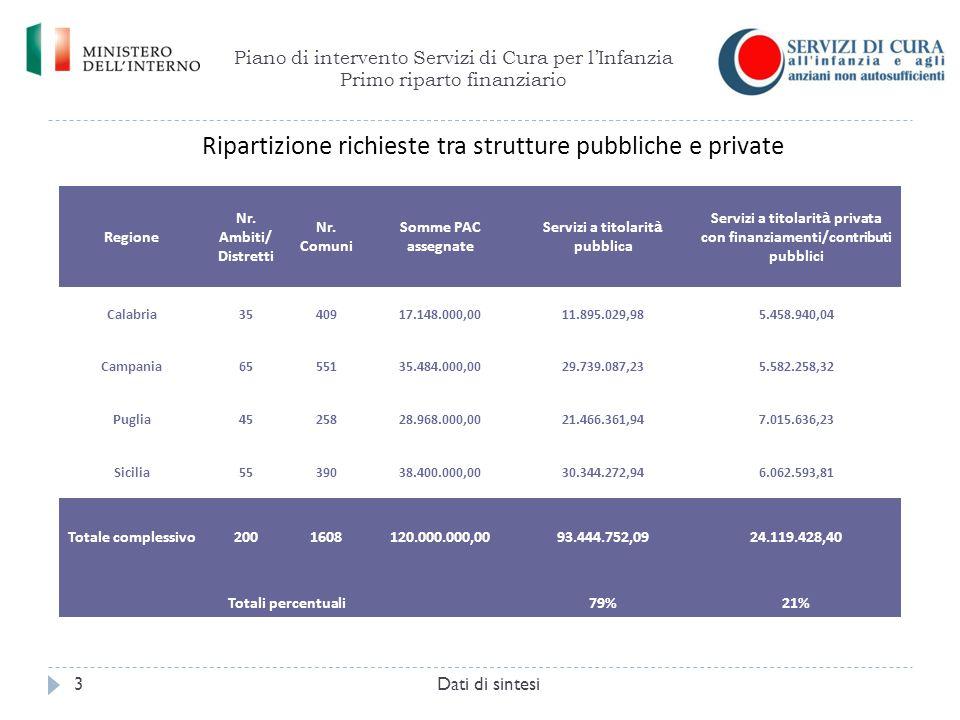 Ripartizione richieste tra strutture pubbliche e private